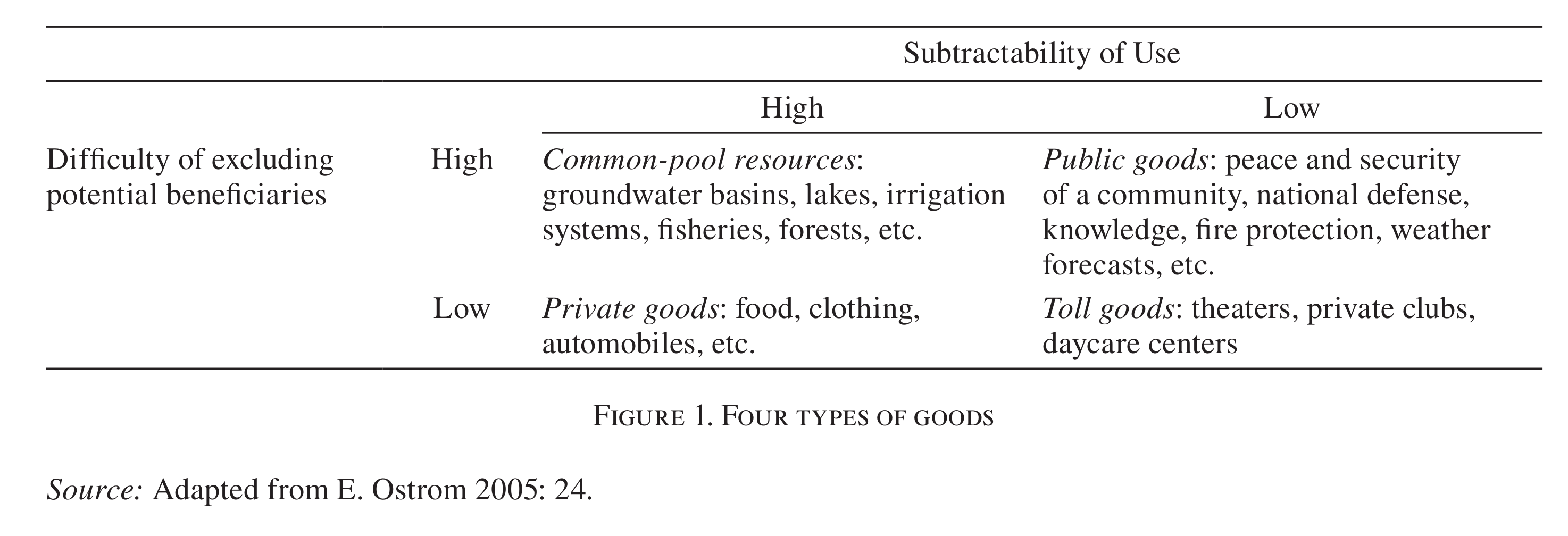 OSTROM Elinor, Beyond Markets and States: Polycentric Governance of Complex Economic Systems, American Economic Review 100 (June 2010): p.5 http://www.aeaweb.org/articles.php?doi=10.1257/aer.100.3.1
